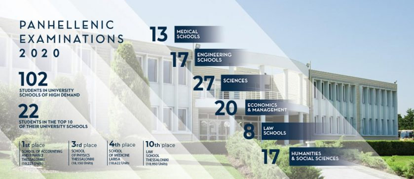 Mandoulides Schools students achieved top places in the 2020 Panhellenic Exams and have been admitted to university schools of high demand.