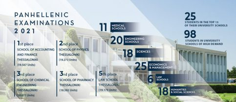 Mandoulides Schools' students achieved top places and admissions to university schools of high demand in the 2021 Panhellenic Examinations